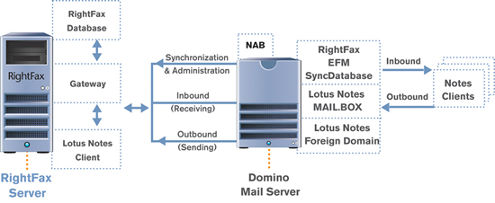 Email to fax with RightFax and Lotus Notes