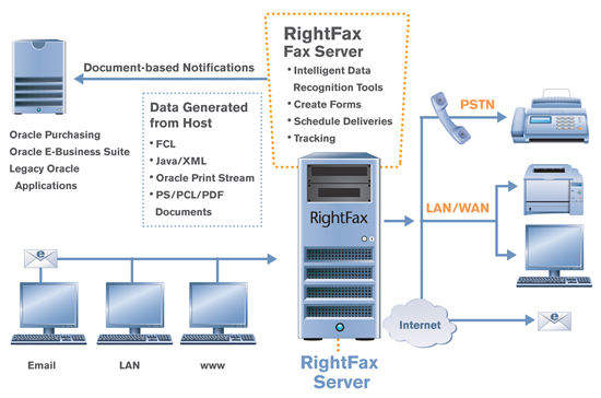 RightFax integration with Oracle
